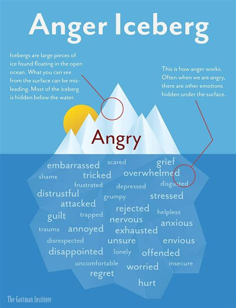 Anger: Sources, Resources, Strategies, and Tools