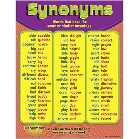 1000+ images about Synonyms on Pinterest | Anchor charts