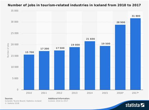 19 Iceland Tourism Industry Statistics and Trends