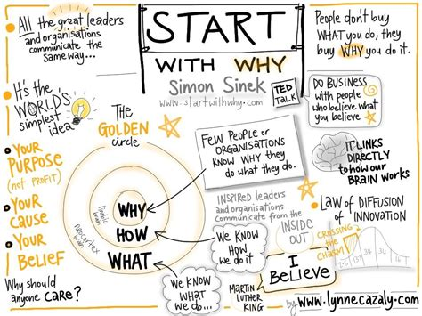 Start with Why - Simon Sinek (With images) | Business