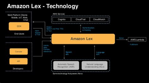 AWS re:Invent 2016: NEW LAUNCH! Introducing Amazon Lex